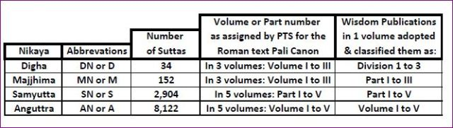 Tabulation of The Pali Text Society and Wisdom Publications editions of Nikayas by volume.