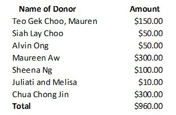 List of donors who contributed cash.
