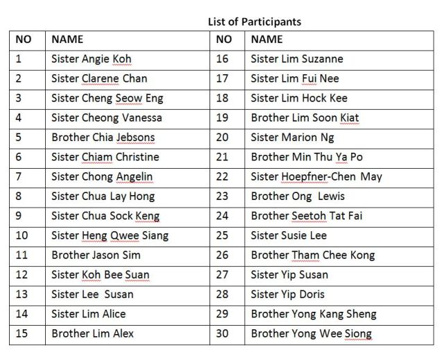 List of participants Myanmar Trip 2015